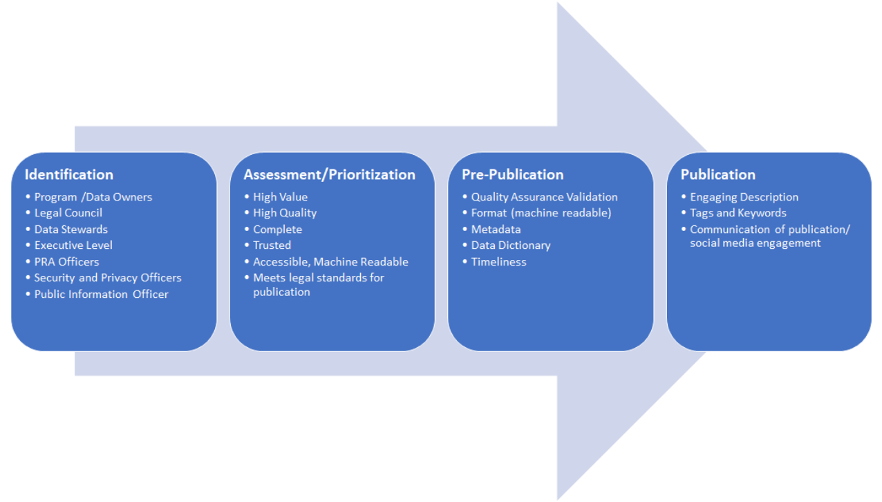 1.Data 2.Identification 3.Data Assessment/Prioritization 4.Pre-Publication Publication